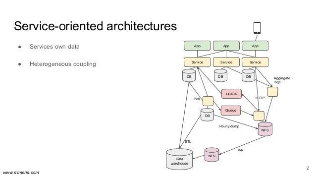 Big data == lean data Slide 3