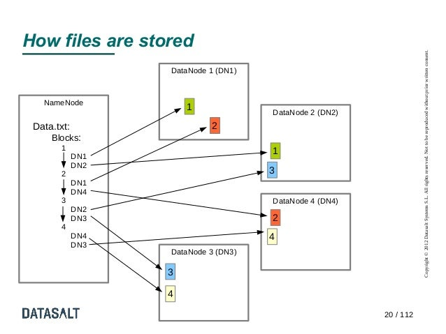 How files are stored                                                                    Copyright © 2012 Datasalt Systems ...