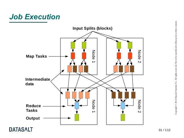 data                      Tasks           Output                      Reduce                                              ...