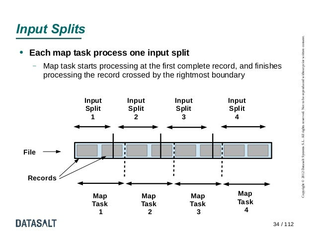 Input Splits                                                                                        Copyright © 2012 Datas...
