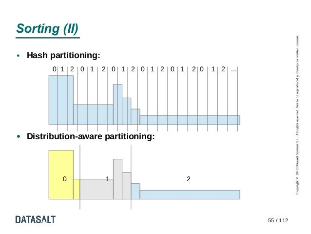 Sorting (II)                                                                            Copyright © 2012 Datasalt Systems ...
