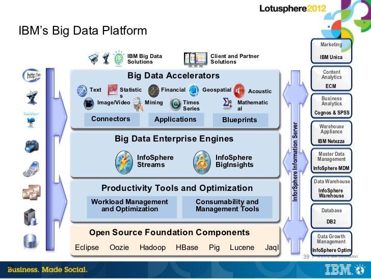 Big Data Meets Social Analytics Ibm Connect 2012 Cn Cc13