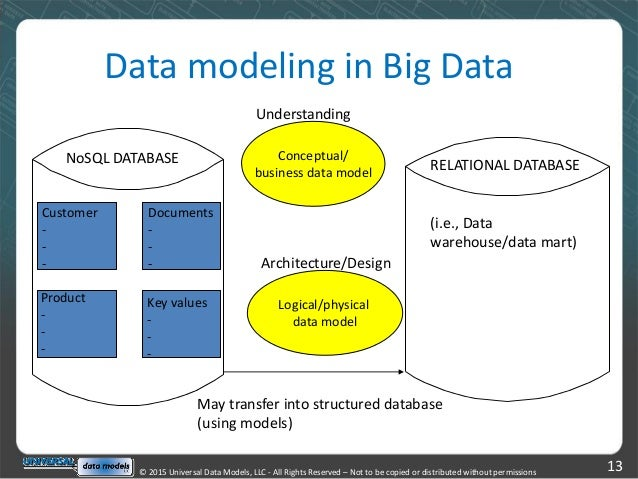 The Key To Big Data Modeling  Collaboration