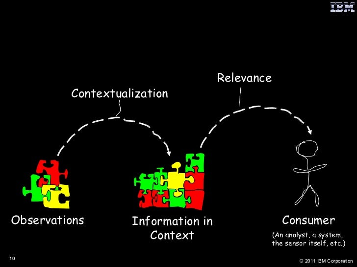 From Pixels to Pictures to Insight  Observations Contextualization Information in Context Relevance Consumer (An analyst, ...