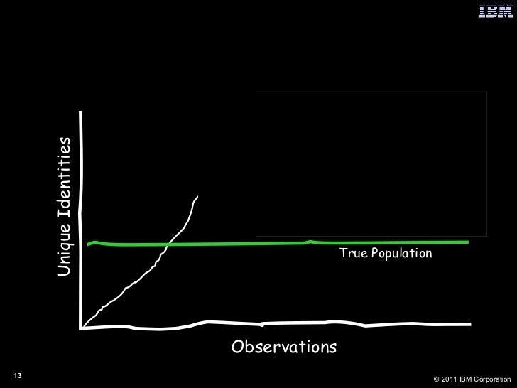 Overstated Population Observations Unique Identities True Population