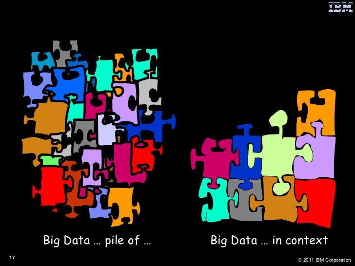 Big Data … pile of … Big Data … in context