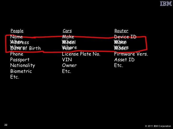 Space & Time Enables  Absolute  Disambiguation <ul><li>People Cars Router </li></ul>Name Make Device ID Address Model Make...