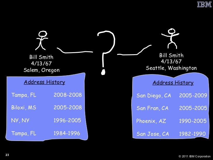"""Life Arcs"" Are Also Telling Bill Smith 4/13/67 Salem, Oregon Bill Smith 4/13/67 Seattle, Washington Address History Tampa..."