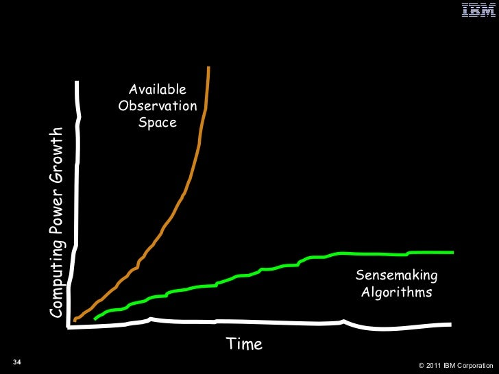 Wish This On The Adversary Time Computing Power Growth Sensemaking Algorithms Available Observation Space Context