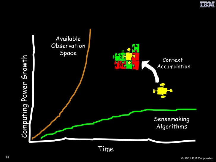 Context Accumulation: The Way Forward Time Computing Power Growth Sensemaking Algorithms Available Observation Space Conte...