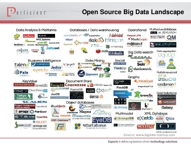 Big Data Open Source Tools and Trends: Enable Real-Time Business Inte…