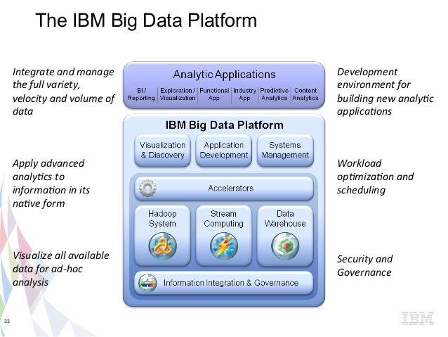 Big Data and OSS at IBM