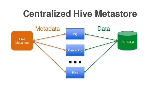 Centralized Hive Metastore Hive Metastore Pig Cascading Hive HDFS/S3 DataMetadata