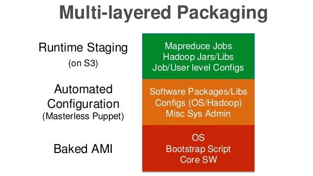 Multi-layered Packaging Mapreduce Jobs Hadoop Jars/Libs Job/User level Configs Software Packages/Libs Configs (OS/Hadoop) ...