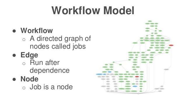 Confidentia l ● Workflow o A directed graph of nodes called jobs ● Edge o Run after dependence ● Node o Job is a node Work...