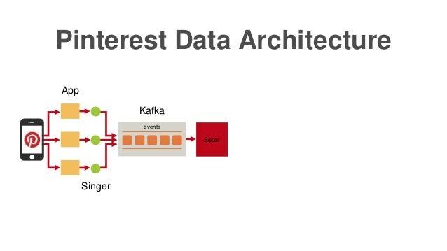 Pinterest Data Architecture App events Kafka Secor Singer