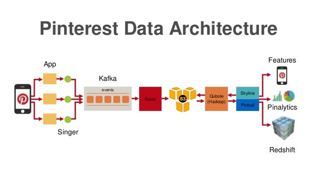 Pinterest Data Architecture App events Kafka Secor Skyline Pinball Redshift Pinalytics Features Qubole (Hadoop) Singer