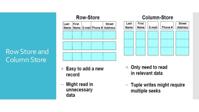  Can be significantly faster than row stores for some               applications                 Fetch only required col...