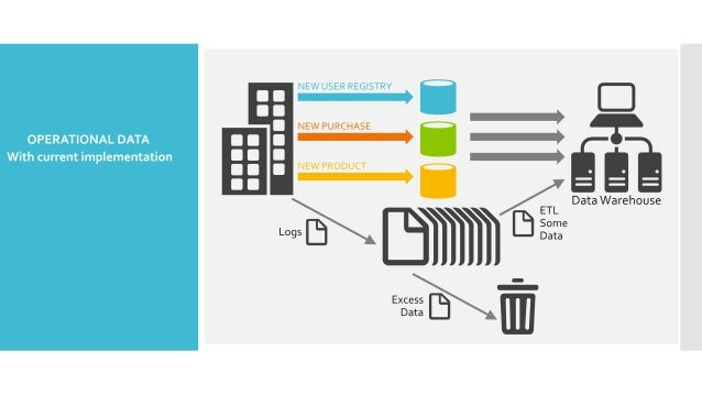 New E-Commerce Big Data Flow