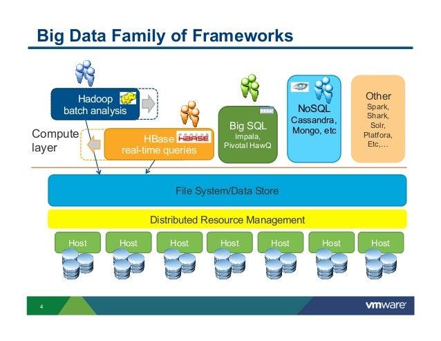Big Data Hadoop Infrastructure Considerations