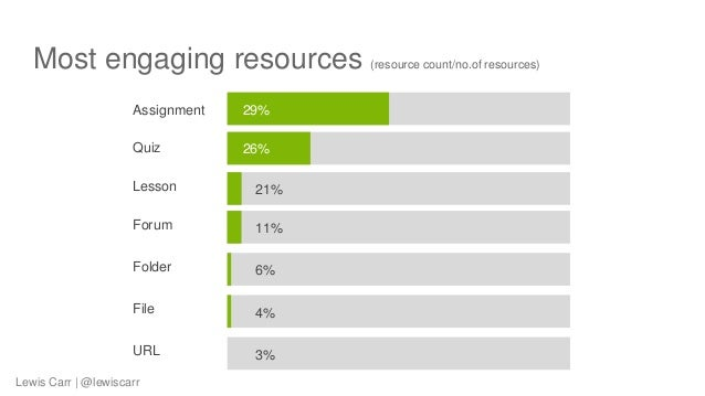 Most engaging resources (resource count/no.of resources) Assignment 29% Quiz 26% Lesson 21% Forum 11% Folder 6% File 4% UR...
