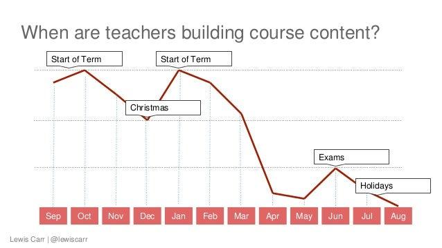 When are teachers building course content? Sep Oct Nov Dec Jan Feb Mar Apr May Jun Jul Aug Start of Term Christmas Start o...