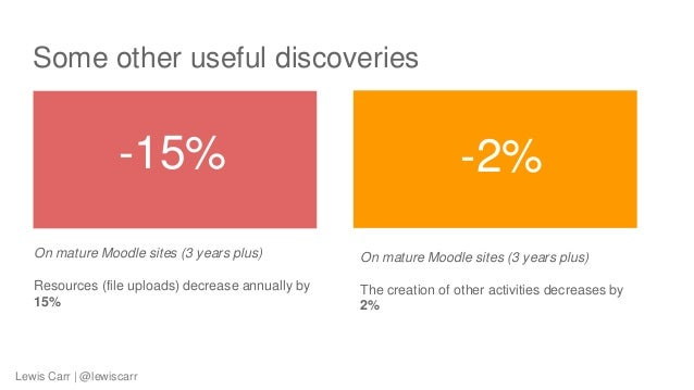 Some other useful discoveries On mature Moodle sites (3 years plus) Resources (file uploads) decrease annually by 15% On m...