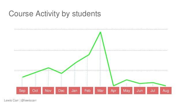 Course Activity by students Sep Oct Nov Dec Jan Feb Mar Apr May Jun Jul Aug Lewis Carr | @lewiscarr