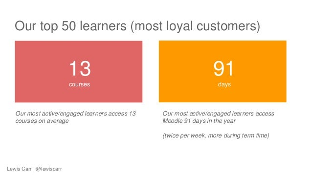 Our top 50 learners (most loyal customers) Our most active/engaged learners access 13 courses on average 13 courses 91 day...