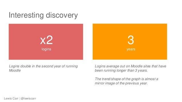 Interesting discovery Logins double in the second year of running Moodle x2 logins 3 years Logins average out on Moodle si...