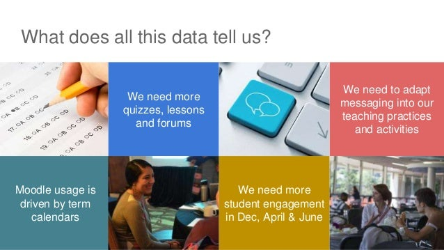 What does all this data tell us? We need to adapt messaging into our teaching practices and activities We need more quizze...