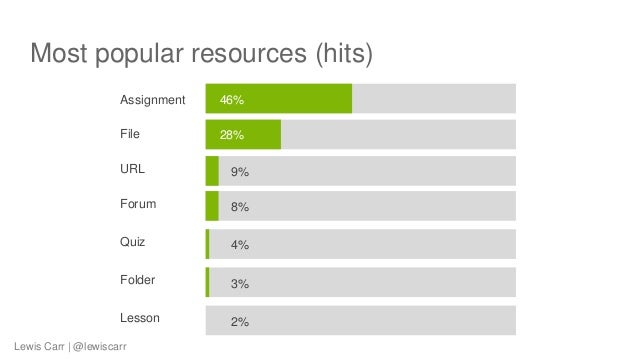 Most popular resources (hits) Assignment 46% File 28% URL 9% Forum 8% Quiz 4% Folder 3% Lesson 2% Lewis Carr | @lewiscarr