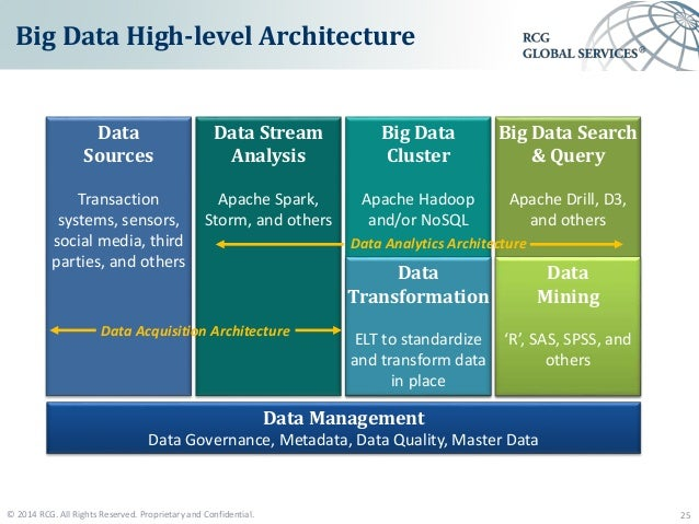 Big data solutions executive overview for Architecture big data
