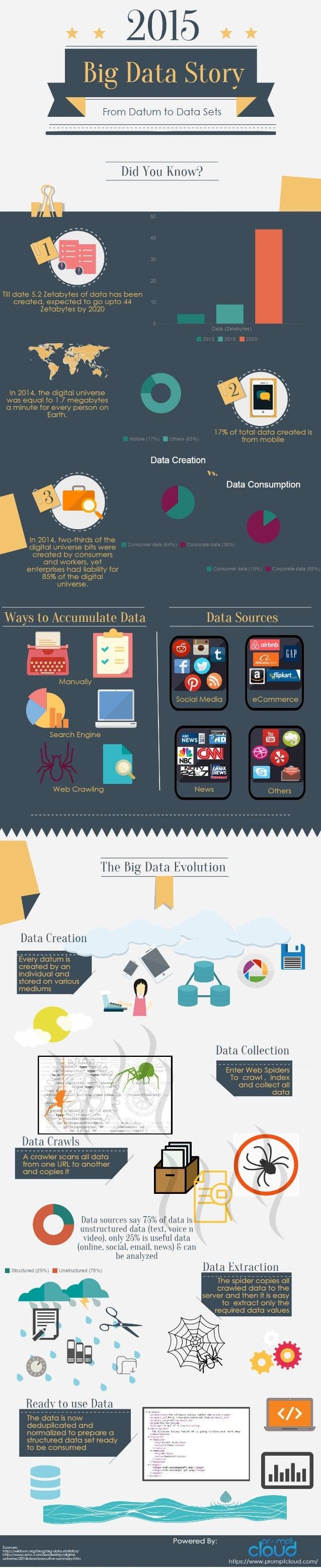 Big data story