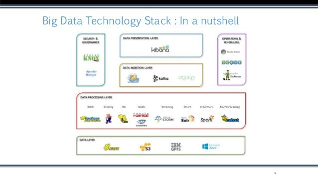 Big Data Technology Stack : In a nutshell 3