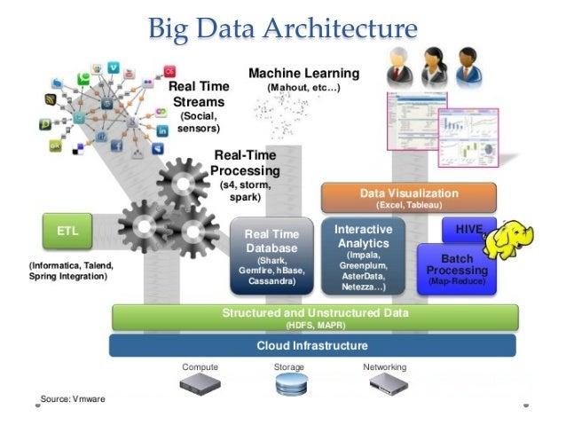 Big data architecture bi of architecture big data for Architecture big data