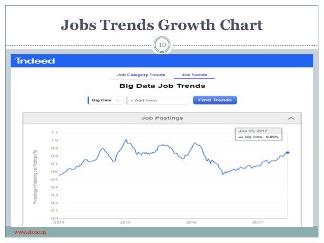 Jobs Trends Growth Chart www.etcoe.in 10