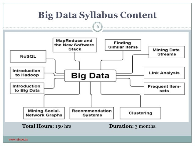 Big Data Syllabus Content www.etcoe.in Total Hours: 150 hrs Duration: 3 months. 6