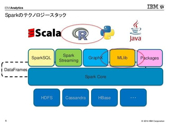 © 2016 IBM Corporation6 DataFrames Sparkのテクノロジースタック Spark Core SparkSQL Spark Streaming GraphX MLlib HDFS Cassandra HBase ...
