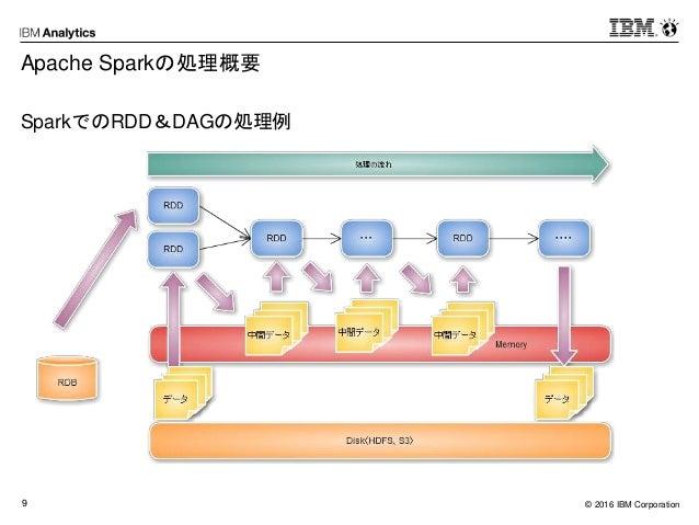 © 2016 IBM Corporation9 Apache Sparkの処理概要 SparkでのRDD&DAGの処理例