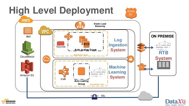 Big Data Use Cases And Solutions In The Aws Cloud
