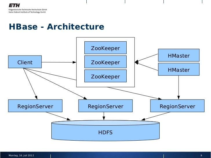 Large Scale Log Analysis With HBase And Solr At Amadeus Martin Alig - Hbase architecture