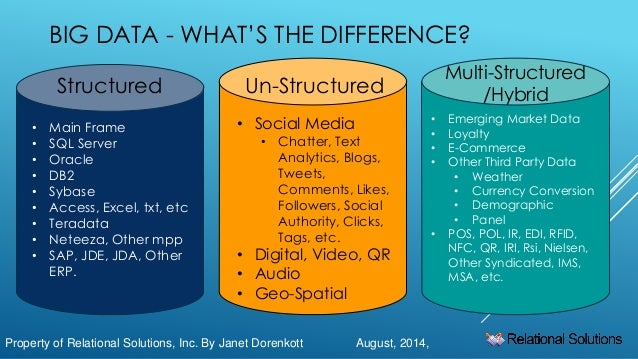 Big Data And The Different Types Including Unstructured