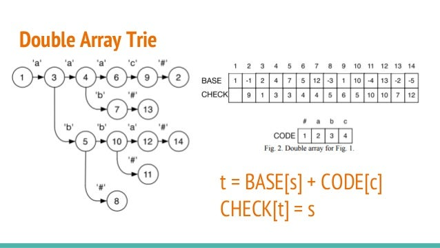 Double Array Trie t = BASE[s] + CODE[c] CHECK[t] = s