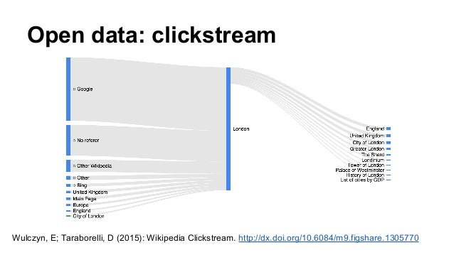Open data: real-time changes https://wikitech.wikimedia.org/wiki/RCStream