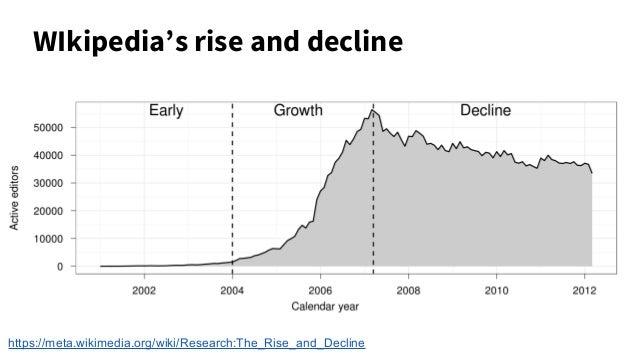 WIkipedia's rise and decline https://meta.wikimedia.org/wiki/Research:The_Rise_and_Decline