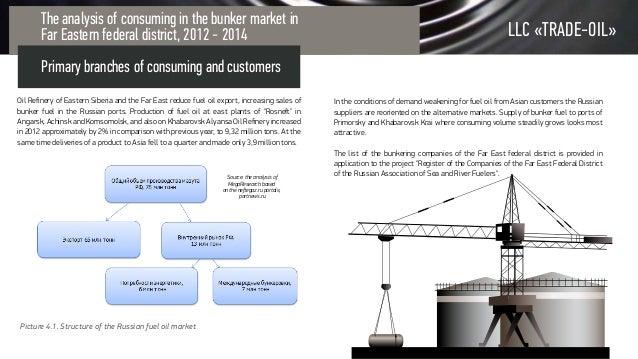 Презентация для нефтяной компании  Presentation for oil company