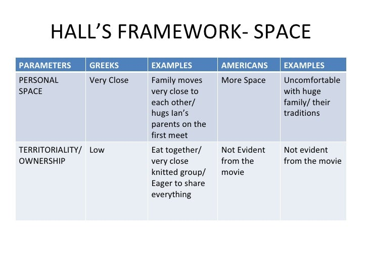big fat greek wedding geert hofstede In this lesson the student will compares greek americans and anglo-americans using hofstede's cultural dimensions 1) which group is more individualistic and why 2) which group has higher power distance and why.