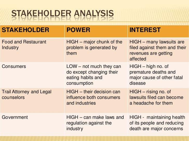 stakeholder mapping for mcdonald Free essay: definition of internal and external stakeholders this website   financial analysis of the mcdonald's company stock ticker symbol,.