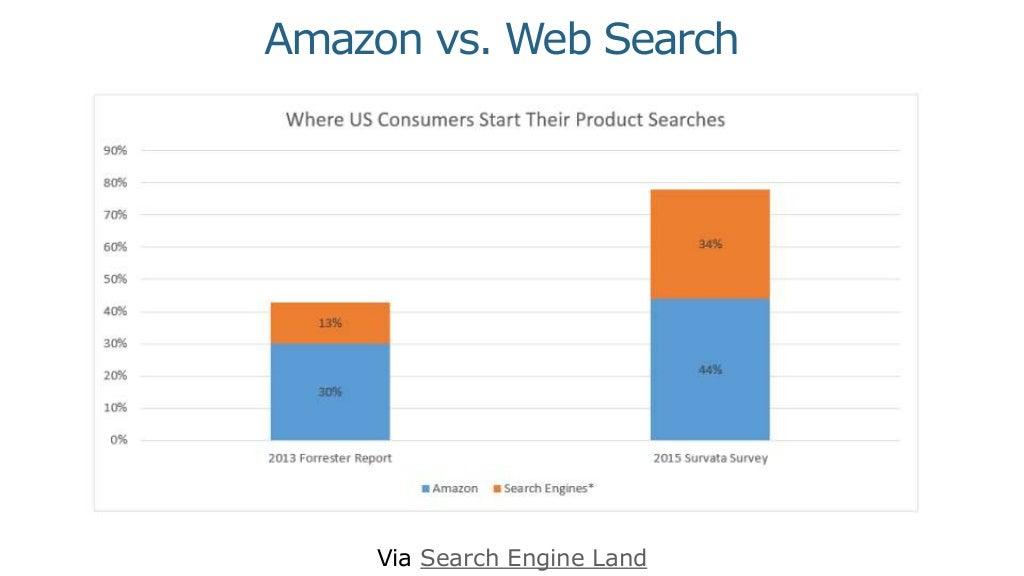 Via Search Engine Land Amazon